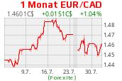 Euro-Kanadischer-Dollar-Kurs
