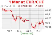 EUR CHF Chart
