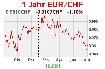 euro thb kurs