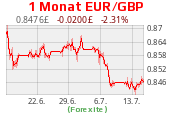 EUR GBP Chart