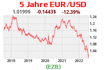 Währungsscharts