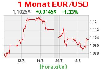 Währungschart Euro / US-Dollar