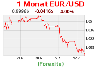 Kurs EUR - USD