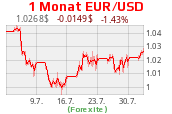Euro-Dollar-Kurs