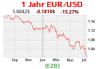 EUR USD Kurs
