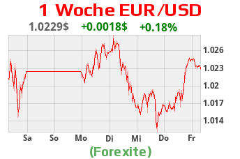 EUR USD Charts