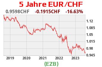 DeutschesKonto.org Grafik