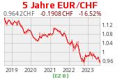 Euro zu Franken