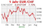 Wechselkurs CHF EUR