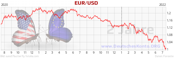 Price development EUR / USD, 2 years