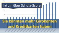 Schufa Score
