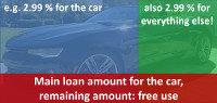 car loan cheap